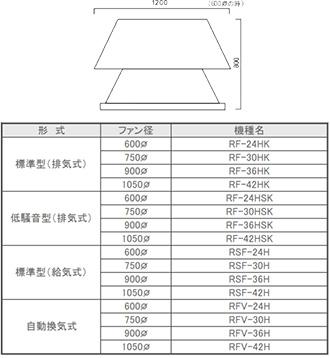 標準電動換気扇(ベンチレーター)